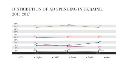 The advertising market in Russia and Ukraine continues to boom