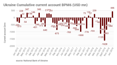 Ukraine's current account back in surplus in January