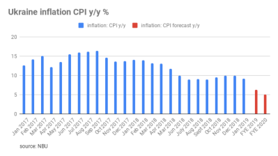 Ukraine central bank keeps 2019-2020 inflation forecast unchanged at 6.3% falling to 5%