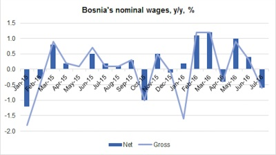 Wages dip in Bosnia but rebound expected by year-end