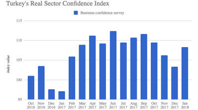 Turkish business confidence jumps but CUR declines again in January