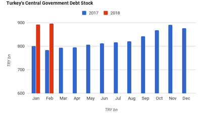 Turkish government's gross debt stock rises 14% y/y in February