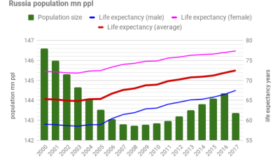 Russian life expectancy reaches a record 72.5 years