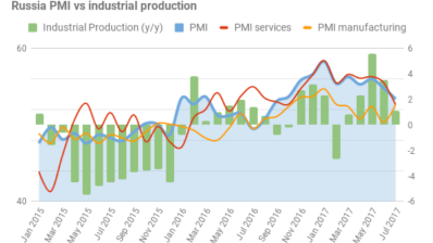 Russia's industrial output up by 1.8% through September