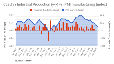 Czech PMI further drop to 23-month low amid slowdown in automotive industry in October