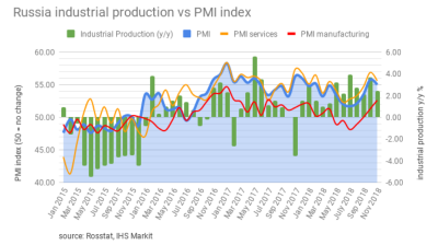 Russia's PMI indices cool slightly in December but finish the year on a strong note