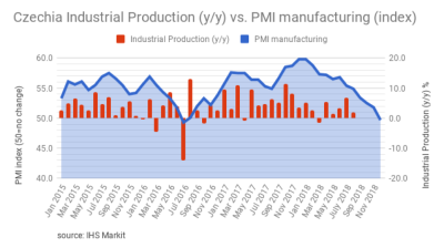 Czech PMI dropped below 50.0 for the first time since July 2016