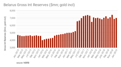Belarus' gold and foreign currency reserves totalled $7,017.7mn as of 1 February 2019