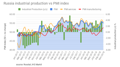 Russia's Services PMI says strong as growth becomes broader based