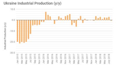 Ukraine industrial output drops 0.5% y/y in August