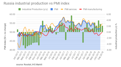 Russian manufacturing PMI up as industry gains a little momentum