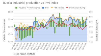 Russia's services PMI surges on the back of improving economic recovery