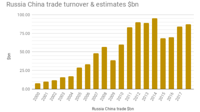 Sino-Russian trade turnover on track to top $100bn this year