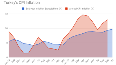 Turkey's end-year inflation expectations reach 9.9% in October
