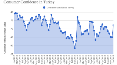 Turkish consumer confidence jumps 11% m/m in January