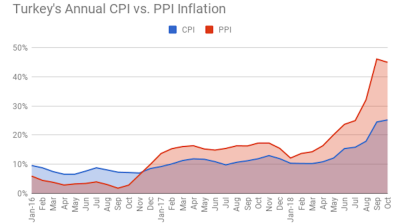 Turkish inflation again worse than expectations but with a weaker punch