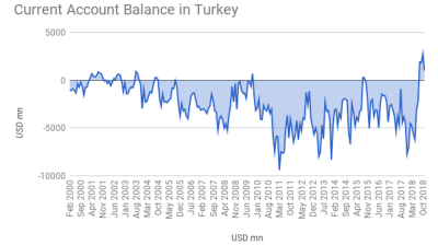 Turkey posts current account surplus for fourth straight month as rebalancing bites