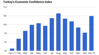 Turkey's economic confidence index jumps 10% m/m in January