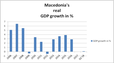 Macedonia's economy edges up 0.1% in Q1