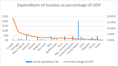 Croatia ranks first worldwide in terms of tourist spending to GDP ratio