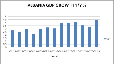 Albanian economic growth speeds up to 4.45% y/y in Q1