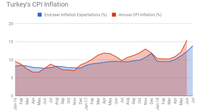 Turkey's end-year inflation expectations reach 13.88% in July