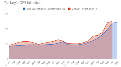 Turkey's end-year inflation expectations rise again, central bank survey respondents now see 24.45%