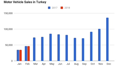 Turkey's auto sales edge up 0.1% y/y in February