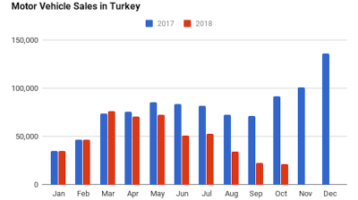Contraction in Turkey's domestic auto sales hits 76% y/y in October