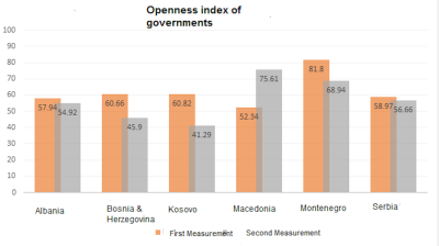 Macedonian government rated most transparent in the Western Balkans