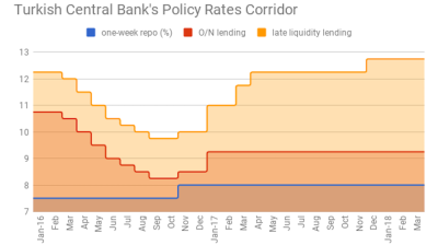 No surprise as Turkish central bank opts to hold rates despite stubborn inflation
