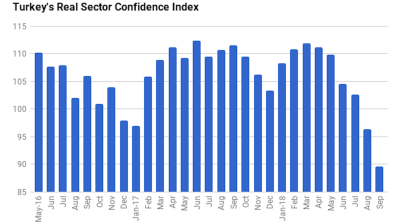 Turkey's business confidence index slumps to lowest level since 2009