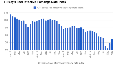 Recovery in Turkey's Real Effective Exchange Rate extends into November