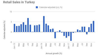 Turkish retail sales growth strengthens further to 5.4% y/y in December