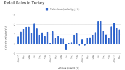 Turkey's calendar-adjusted retail sales up 7% y/y in March