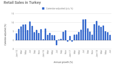 Turkey's retail sales growth falls to 17-month low of 3.1% y/y in July