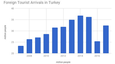 Turkey's foreign tourist arrivals rise 28% y/y in 2017 with revenues up 19% y/y