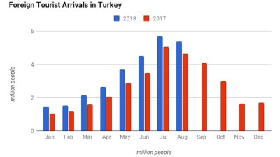 Turkey's foreign tourist arrivals up 16% y/y in August