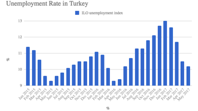 Turkey's unemployment rate rises to 10.7% in July