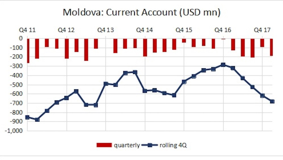 bne intellinews moldova s ca deficit hits 8 3 of gdp in year