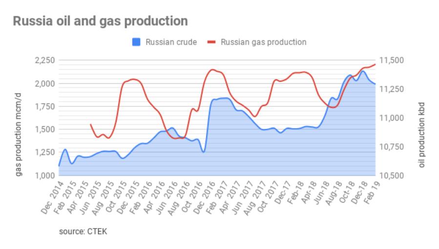 """Картинки по запросу """"Russian oil vs US"""""""""""
