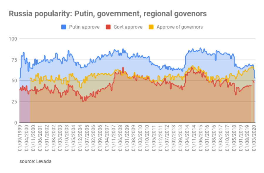 Bne Intellinews Russian President Vladimir Putin Approval Rating Falls To A Two Decade Low But Support For Extending His Rule Is Up