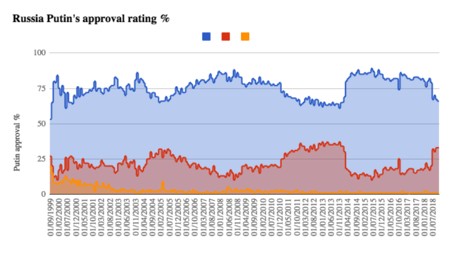 Bne Intellinews Putin S Approval Rating Falls To 66 In September