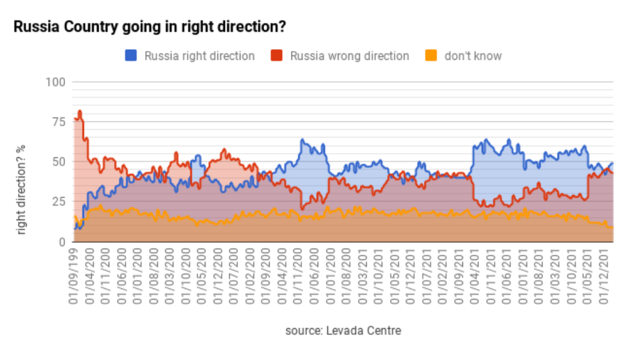 Bne Intellinews Putin S Popularity Rises Mildly In April But Governors Popularity Rises Dramatically