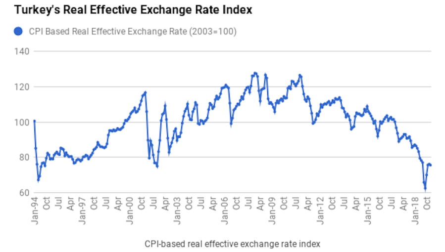 Bne Intellinews Turkey S Real Effective Exchange Rate Declines In January