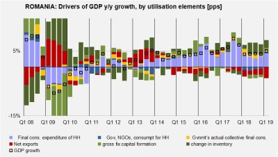 bne IntelliNews - Consumption pushes Romania's GDP growth to