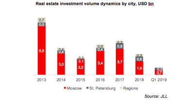 bne IntelliNews - BRICKS & MORTAR: Russian real estate