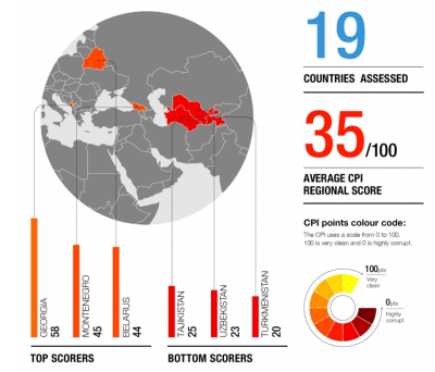 bne IntelliNews - Corruption in Eurasia: Transparency