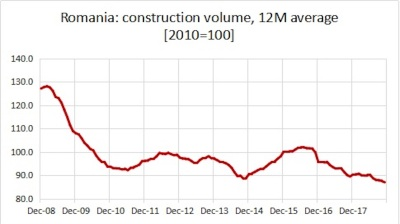 2018 looks like the decade's worst year for Romanian construction companies