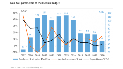 COMMENT: Russian budget policy may ease in 2019, budget break even price of oil falls to $49